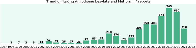 Amlodipine besylate and Metformin drug interactions.