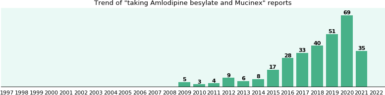 Amlodipine besylate and Mucinex drug interactions.