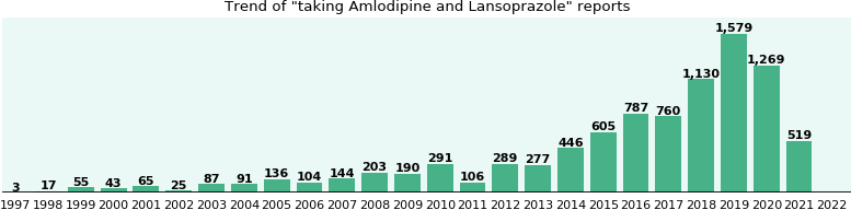 Interactions between lansoprazole bendroflumethiazide and