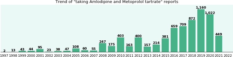 Amlodipine and Metoprolol tartrate drug interactions.