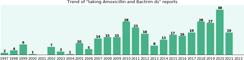 Amoxicillin and Bactrim ds drug interactions.