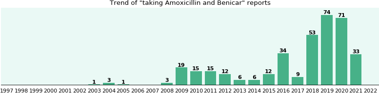 Amoxicillin and Benicar drug interactions.