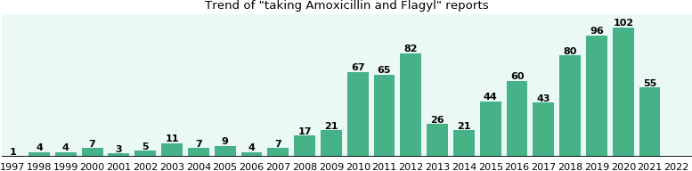 Amoxicillin and Flagyl drug interactions.