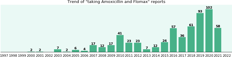 Amoxicillin and Flomax drug interactions.