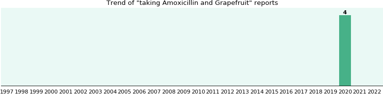 Amoxicillin and Grapefruit drug interactions.