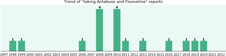 Antabuse and Fluoxetine drug interactions.