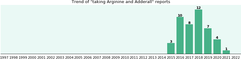 Arginine and Adderall drug interactions.