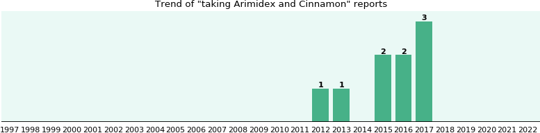 Arimidex and Cinnamon drug interactions.