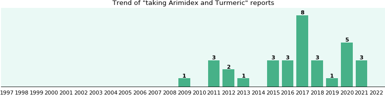 Arimidex and Turmeric drug interactions.