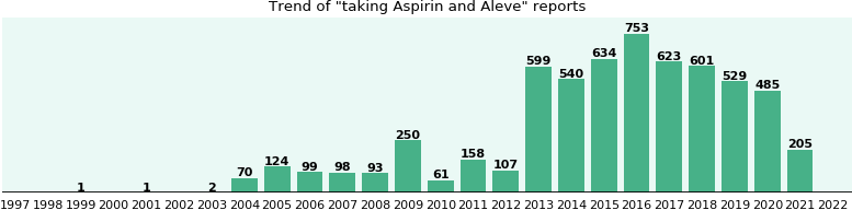 Aspirin and Aleve drug interactions.