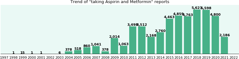 Aspirin and Metformin drug interactions.