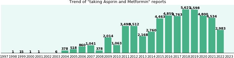 Metformin and aspirin interaction