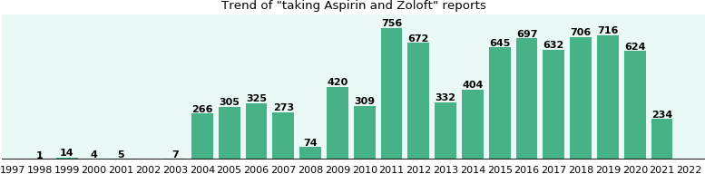 Zoloft with aspirin