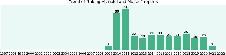 Atenolol and Multaq drug interactions.