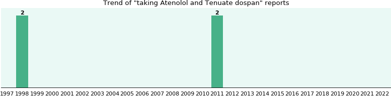 Atenolol and Tenuate dospan drug interactions - eHealthMe