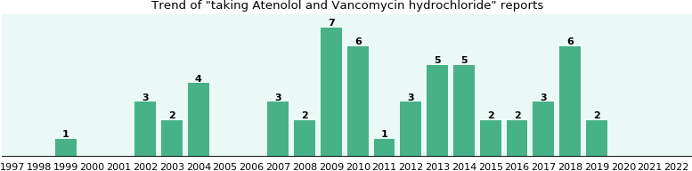 Atenolol and Vancomycin hydrochloride drug interactions.