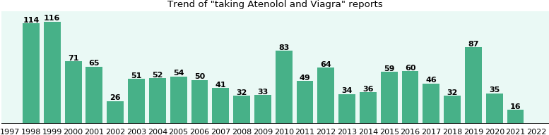 Atenolol and Viagra drug interactions.