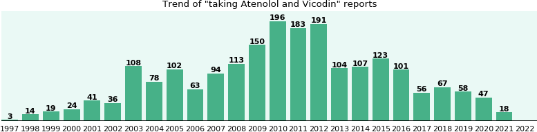 Atenolol and Vicodin drug interactions.