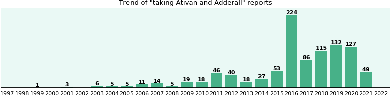 Ativan and Adderall drug interactions.