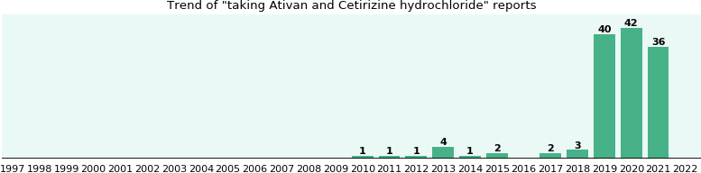Hydrochloride and cetirizine ativan