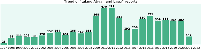 Ativan and Lasix drug interactions.