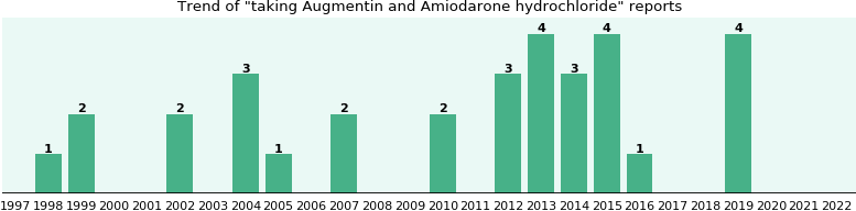 Augmentin and Amiodarone hydrochloride drug interactions.