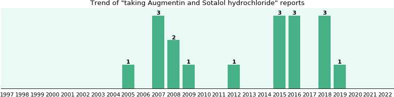augmentin and sotalol hydrochloride drug interactions - from fda, Skeleton