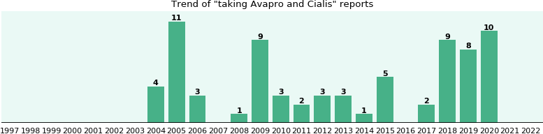 Avapro and Cialis drug interactions.