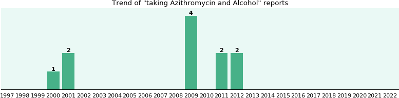 Azithromycin and Alcohol drug interactions.
