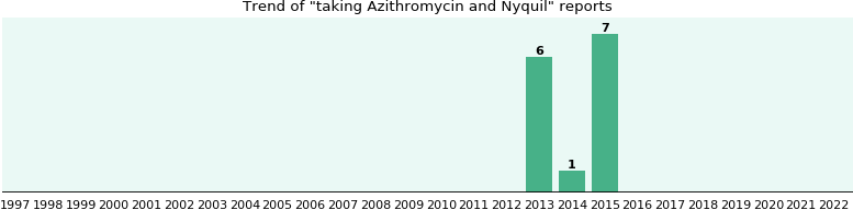 azithromycin 1000 mg single dose chlamydia