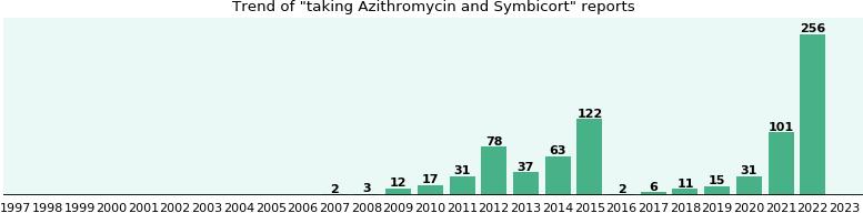 symbicort azithromycin