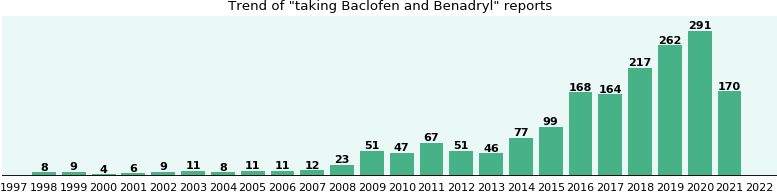 Baclofen and Benadryl drug interactions.