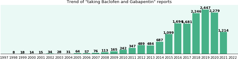 Baclofen And Gabapentin Drug Interactions Ehealthme