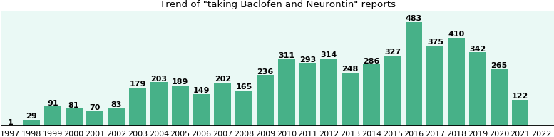 Baclofen and Neurontin drug interactions.