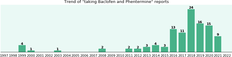 Baclofen and Phentermine drug interactions - eHealthMe