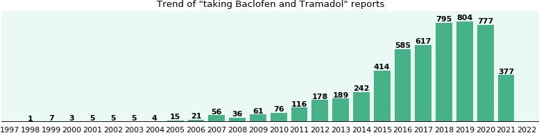 Baclofen and Tramadol drug interactions.