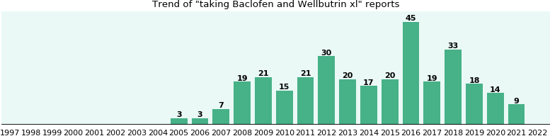 Wellbutrin And Alcohol Seizures