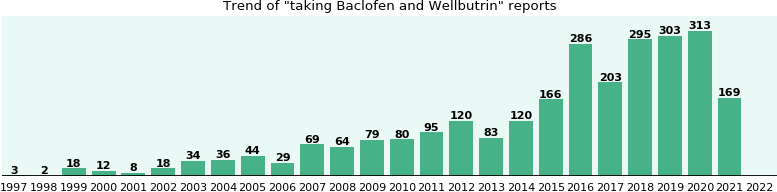 Baclofen and Wellbutrin drug interactions.