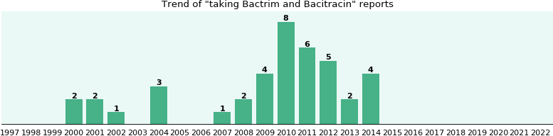 Bactrim and Bacitracin drug interactions.