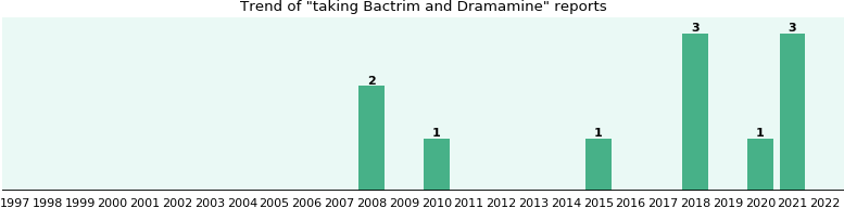 Bactrim and Dramamine drug interactions.
