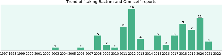 Bactrim and Omnicef drug interactions.