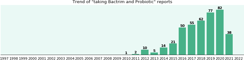 Bactrim and Probiotic drug interactions.