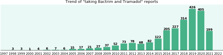 Bactrim and Tramadol drug interactions.