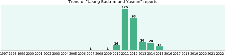 Bactrim and Yasmin drug interactions - eHealthMe