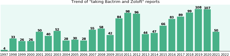 Bactrim and Zoloft drug interactions.