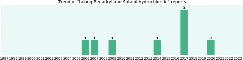 benadryl and sotalol hydrochloride drug interactions - from fda, Skeleton