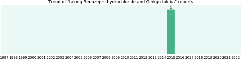 Benazepril hydrochloride and Ginkgo biloba drug interactions.