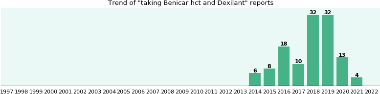 Benicar hct and Dexilant drug interactions.