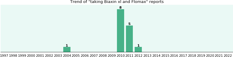 biaxin and interaction flomax