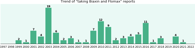 Biaxin and Flomax drug interactions.